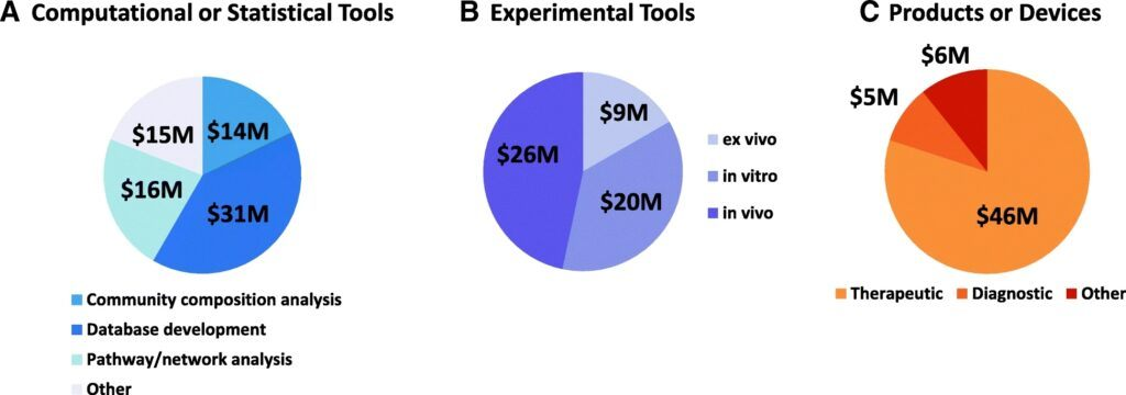 Computational and statistical tools are the most expensive microbiome-related technology to develop. The figure depicts the technology development in the microbiome projects between 2012–2016. The three main technology categories of computational/statistical tools, experimental tools and products/devices developed in the microbiome projects (taken from NIH Human Microbiome Portfolio Analysis Team, 2019)
